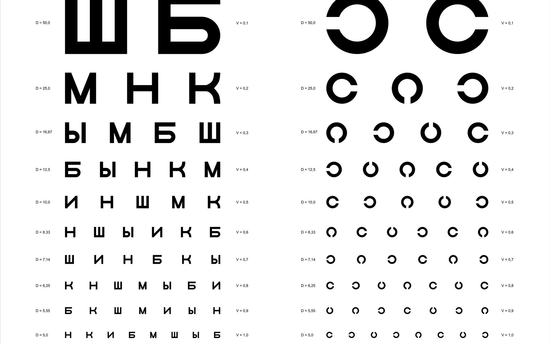 szemvizsgálati diagram életkor szerint dior a látásért